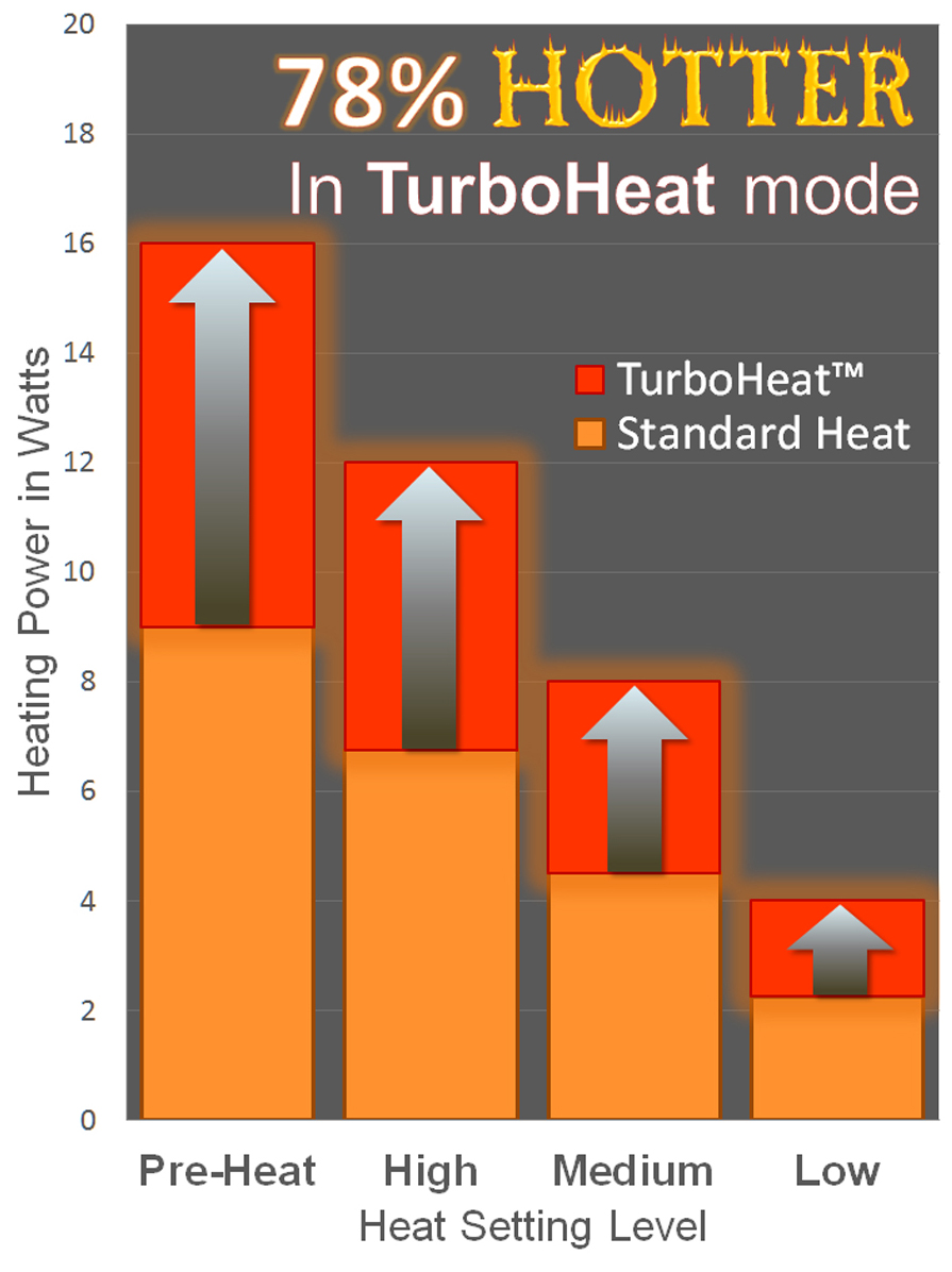 TurboHeat graph